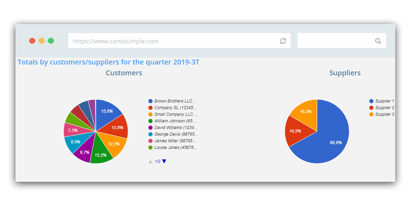 Totals by customers & suppliers for the quarter